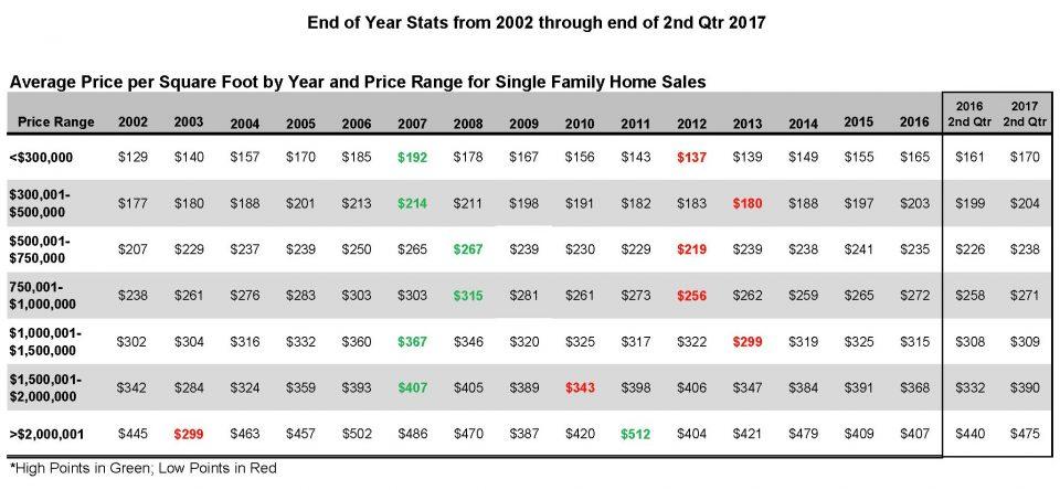 2017 thru 2nd Qtr Price per Sq Ft