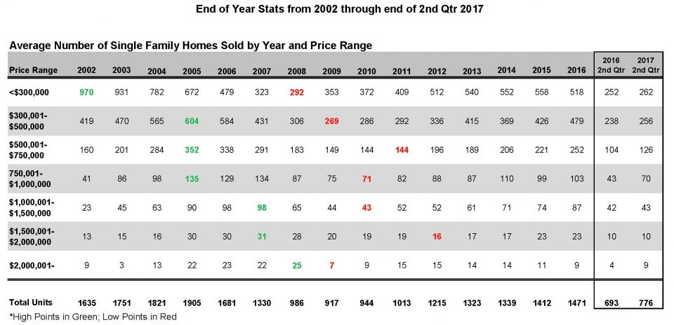 2017 thru 2nd Qtr Units